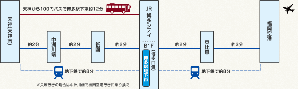 博多駅地下街へのアクセスマップ